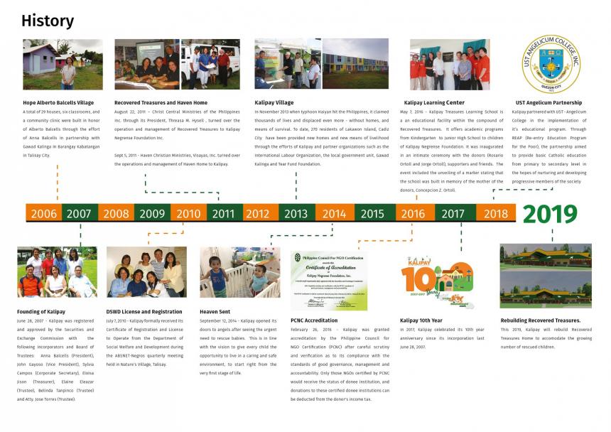 Kalipay Milestones